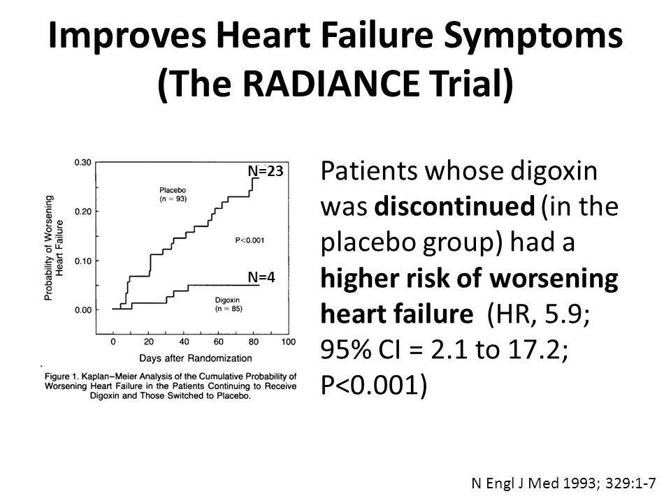 N Engl J Med 1993; 329:1-7 Patients whose digoxin was discontinued (in the placebo group) had a higher risk of worsening heart failure (HR, 5.9; 95% CI = 2.1 to 17.2; P<0.001) N=23 N=4 Improves Heart Failure Symptoms (The RADIANCE Trial)