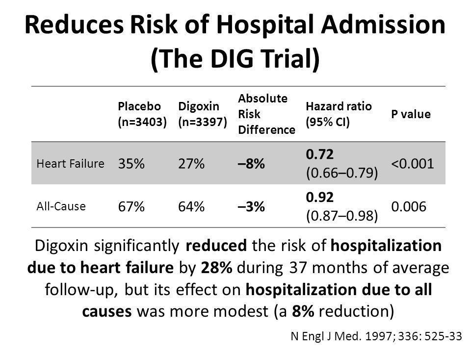 Post hoc analysis of RCT Generalizability concerns – Ambulatory vs.
