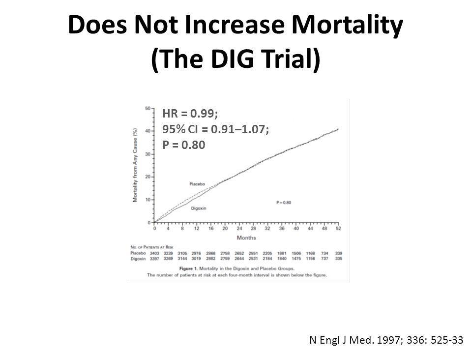 In 1997, FDA approved digoxin for use in heart failure Approved by the FDA