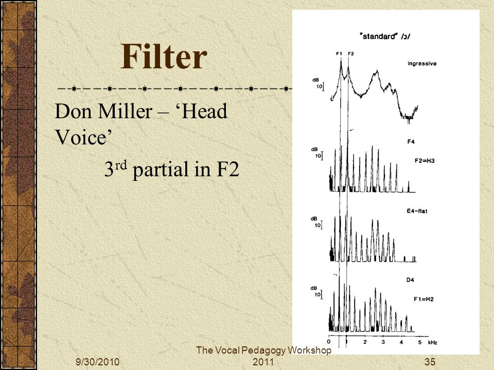 Filter Don Miller – 'Head Voice' 3 rd partial in F2 The Vocal Pedagogy Workshop 20119/30/201035
