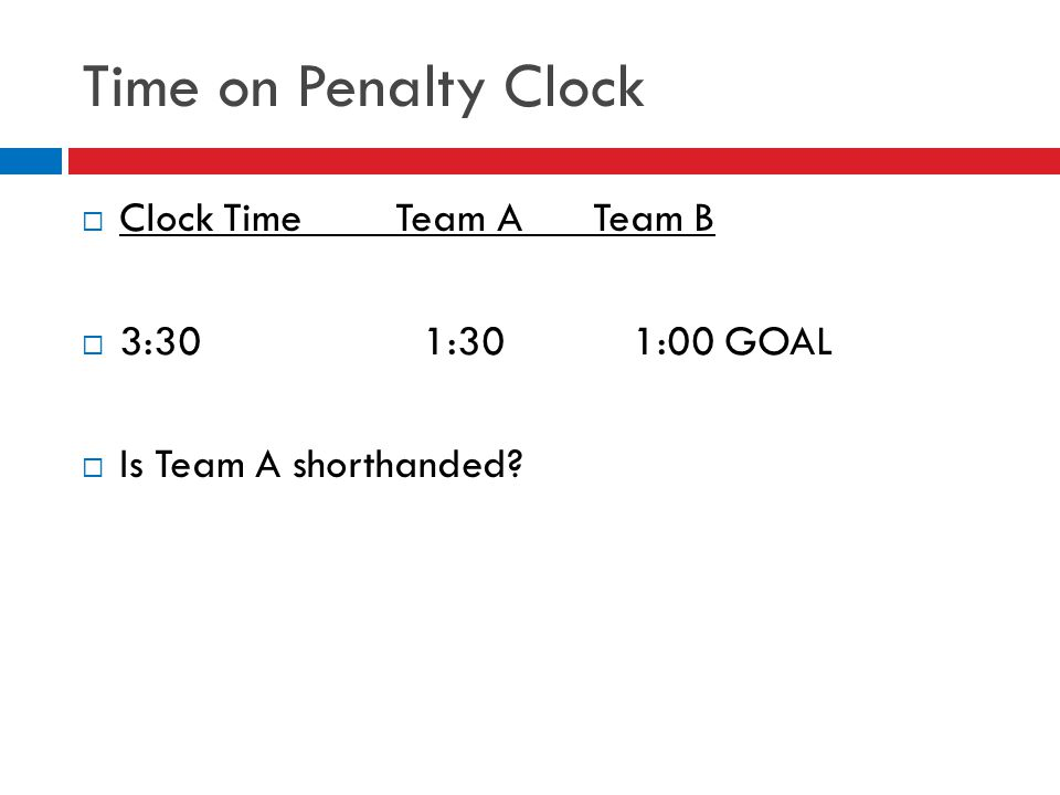 Time on Penalty Clock  Clock Time Team A Team B  3:30 1:30 1:00 GOAL  Is Team A shorthanded?