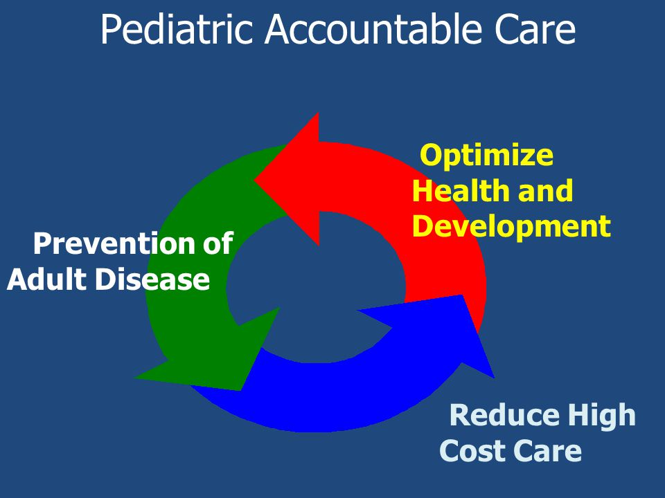 Pediatric Accountable Care Prevention of Adult Disease Optimize Health and Development Reduce High Cost Care
