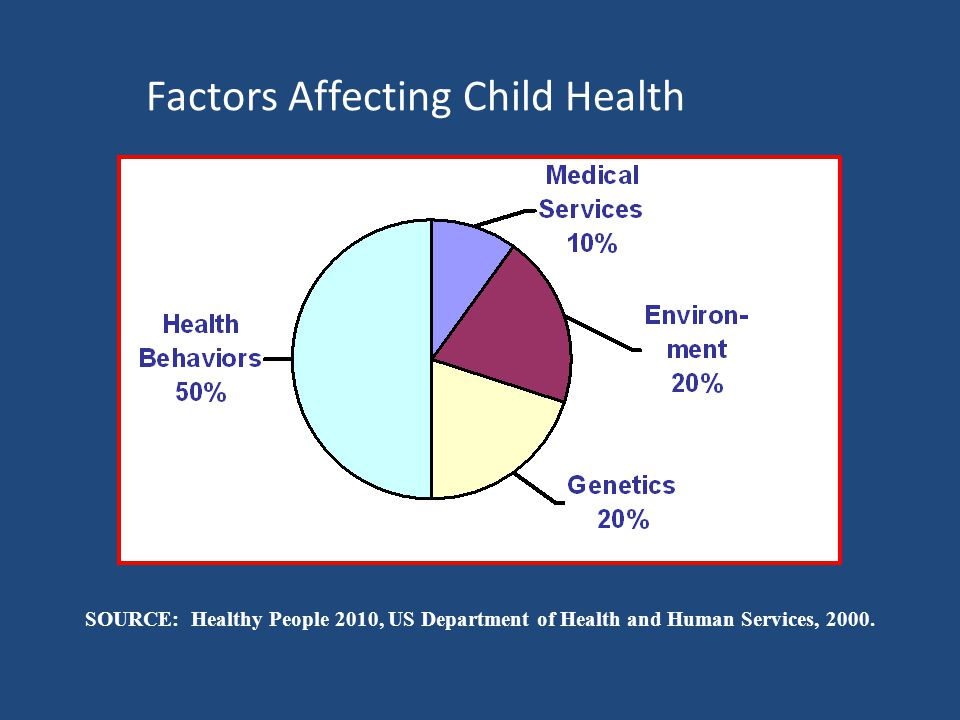 Factors Affecting Child Health SOURCE: Healthy People 2010, US Department of Health and Human Services, 2000.