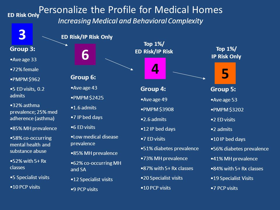 Personalize the Profile for Medical Homes Increasing Medical and Behavioral Complexity Group 3: Ave age 33 72% female PMPM $962 5 ED visits, 0.2 admits 32% asthma prevalence; 25% med adherence (asthma) 85% MH prevalence 58% co-occurring mental health and substance abuse 52% with 5+ Rx classes 5 Specialist visits 10 PCP visits Group 4: Ave age 49 PMPM $3908 2.6 admits 12 IP bed days 7 ED visits 51% diabetes prevalence 73% MH prevalence 87% with 5+ Rx classes 20 Specialist visits 10 PCP visits Group 6: Ave age 43 PMPM $2425 1.6 admits 7 IP bed days 6 ED visits Low medical disease prevalence 85% MH prevalence 62% co-occurring MH and SA 12 Specialist visits 9 PCP visits 3 6 4 Group 5: Ave age 53 PMPM $3202 2 ED visits 2 admits 10 IP bed days 56% diabetes prevalence 41% MH prevalence 84% with 5+ Rx classes 19 Specialist Visits 7 PCP visits 5 ED Risk Only ED Risk/IP Risk Only Top 1%/ ED Risk/IP Risk Top 1%/ IP Risk Only