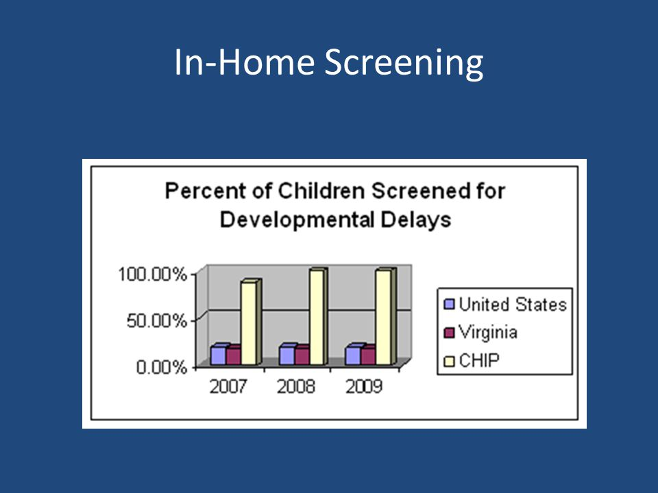 In-Home Screening