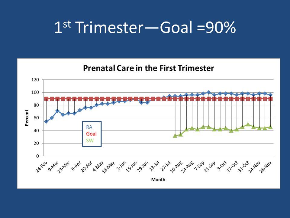 1 st Trimester—Goal =90% Percent Goal = 90%