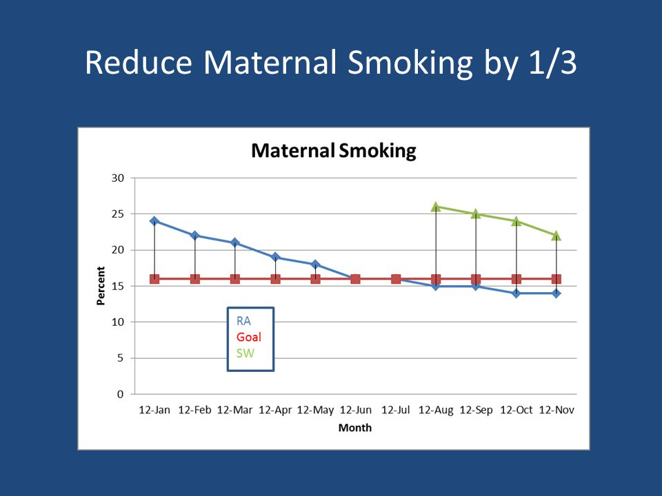 Reduce Maternal Smoking by 1/3 Percent Goal = 16%