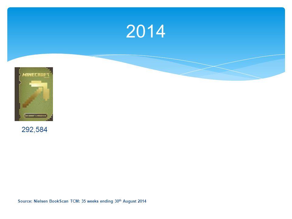 2014 292,584 Source: Nielsen BookScan TCM: 35 weeks ending 30 th August 2014