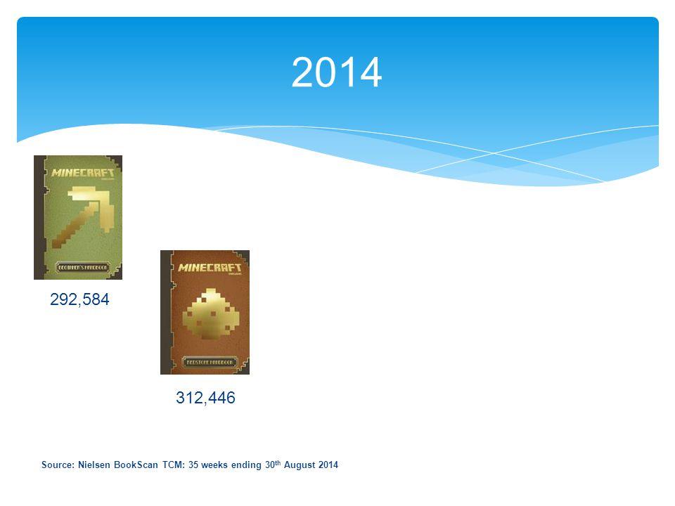 2014 312,446 292,584 Source: Nielsen BookScan TCM: 35 weeks ending 30 th August 2014