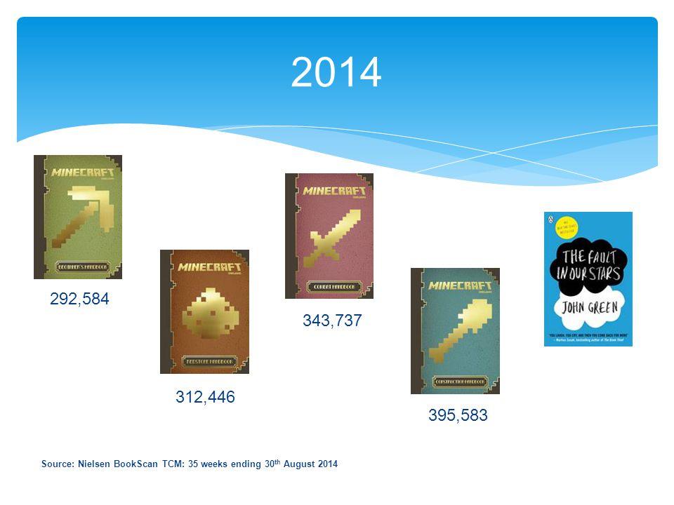 2014 395,583 343,737 312,446 292,584 Source: Nielsen BookScan TCM: 35 weeks ending 30 th August 2014