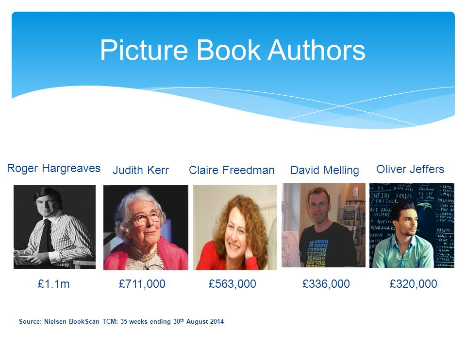 Picture Book Authors Source: Nielsen BookScan TCM: 35 weeks ending 30 th August 2014 £1.1m £711,000 £563,000 £336,000 £320,000 Judith Kerr Claire Free