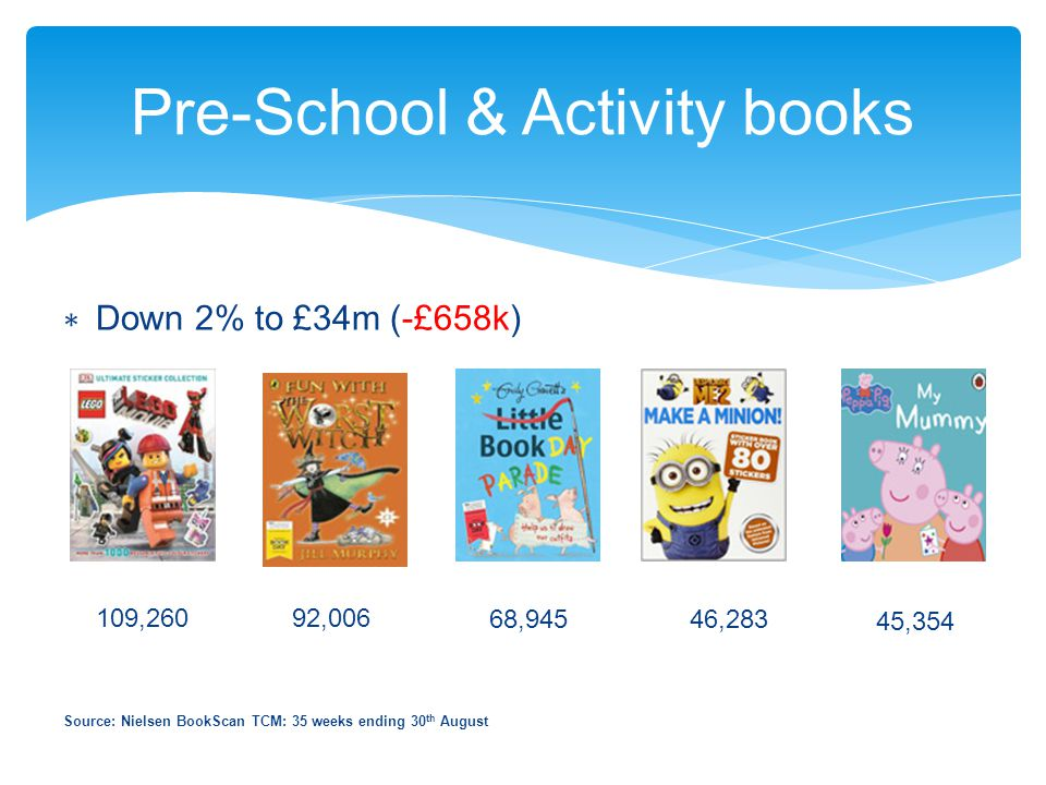 Pre-School & Activity books ∗ Down 2% to £34m (-£658k) 109,26092,006 68,945 46,283 45,354 Source: Nielsen BookScan TCM: 35 weeks ending 30 th August
