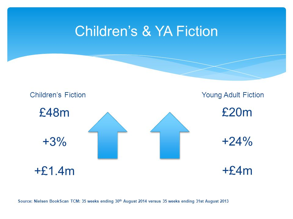 Children's & YA Fiction Source: Nielsen BookScan TCM: 35 weeks ending 30 th August 2014 versus 35 weeks ending 31st August 2013 Children's FictionYoun