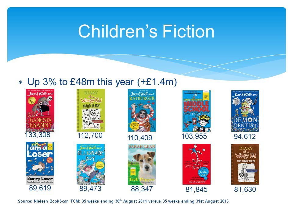 Children's Fiction ∗ Up 3% to £48m this year (+£1.4m) 133,308 112,700 110,409 103,955 94,612 89,619 89,473 88,347 81,845 81,630 Source: Nielsen BookSc