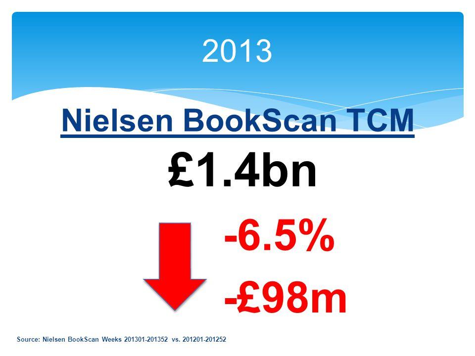 2013 Nielsen BookScan TCM £1.4bn -£98m -6.5% Source: Nielsen BookScan Weeks 201301-201352 vs.