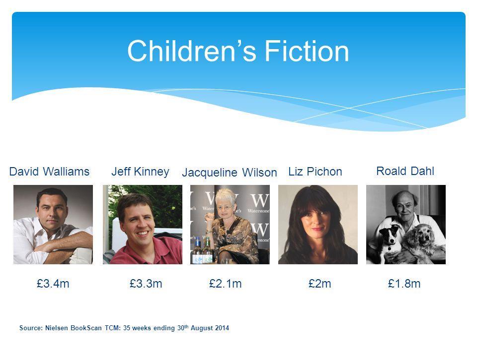 Children's Fiction Source: Nielsen BookScan TCM: 35 weeks ending 30 th August 2014 £3.4m £3.3m £2.1m £2m £1.8m Jacqueline Wilson Jeff Kinney Liz Pichon Roald Dahl David Walliams
