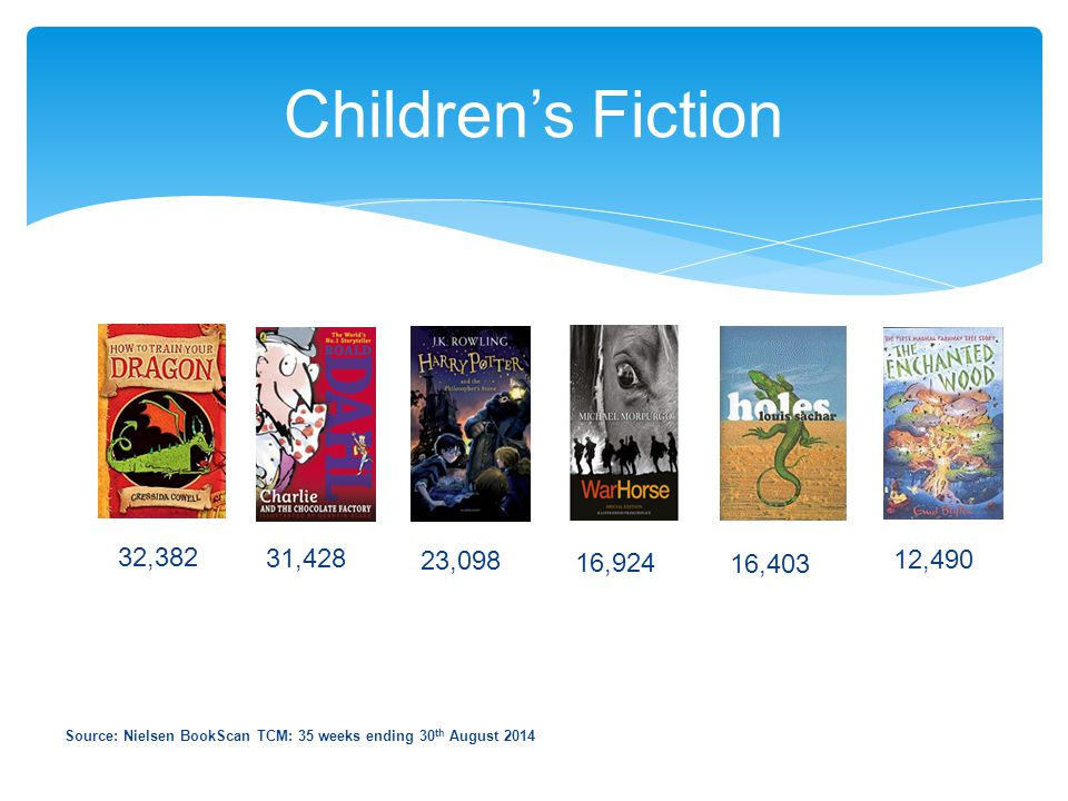 Children's Fiction Source: Nielsen BookScan TCM: 35 weeks ending 30 th August 2014 32,382 31,428 23,098 16,924 16,403 12,490
