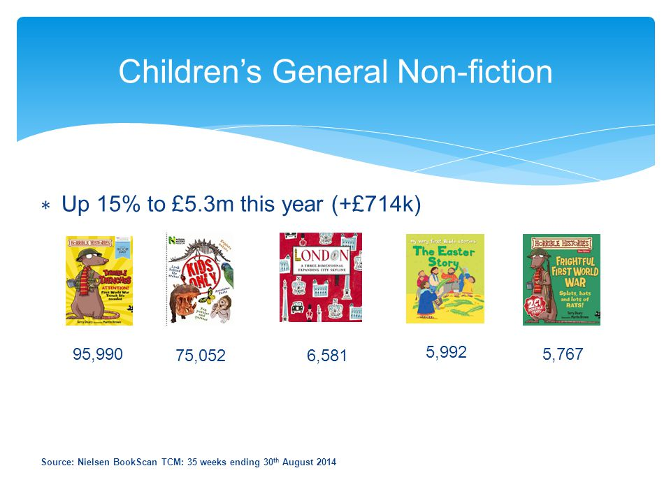 Children's General Non-fiction ∗ Up 15% to £5.3m this year (+£714k) Source: Nielsen BookScan TCM: 35 weeks ending 30 th August 2014 95,990 75,0526,581
