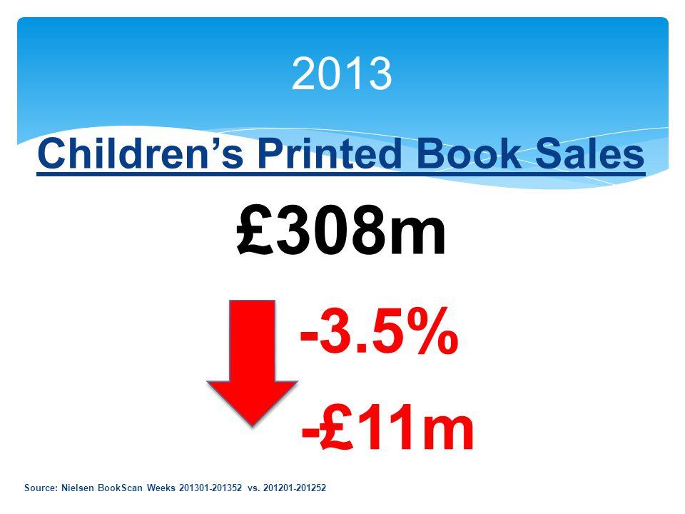 2013 Children's Printed Book Sales £308m -£11m -3.5% Source: Nielsen BookScan Weeks 201301-201352 vs.