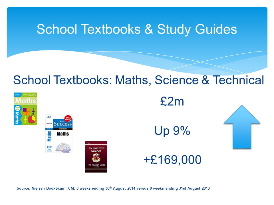 School Textbooks & Study Guides Source: Nielsen BookScan TCM: 8 weeks ending 30 th August 2014 versus 8 weeks ending 31st August 2013 School Textbooks: Maths, Science & Technical £2m Up 9% +£169,000