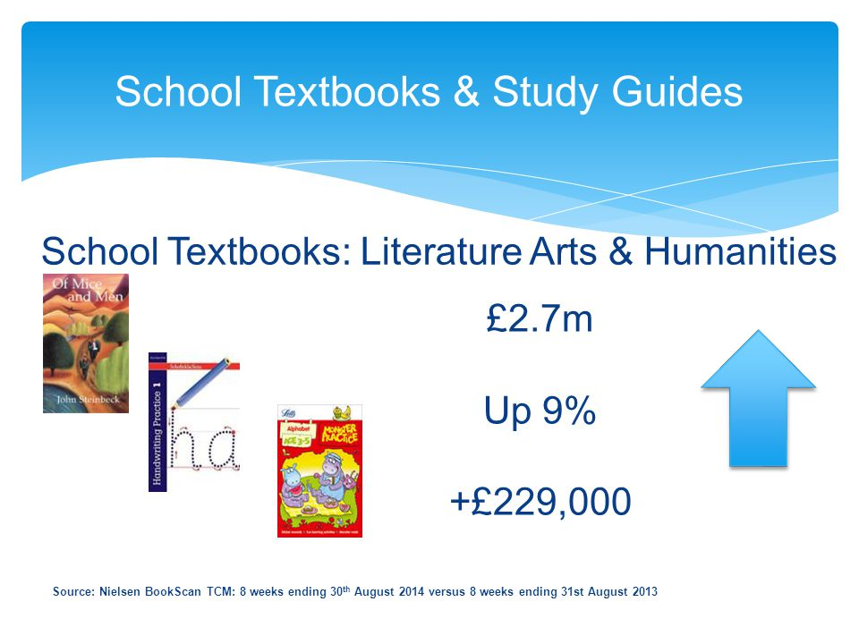 School Textbooks & Study Guides Source: Nielsen BookScan TCM: 8 weeks ending 30 th August 2014 versus 8 weeks ending 31st August 2013 School Textbooks: Literature Arts & Humanities £2.7m Up 9% +£229,000