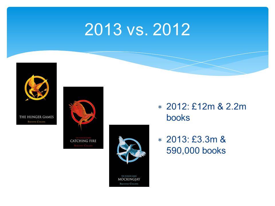 2013 vs. 2012 ∗ 2012: £12m & 2.2m books ∗ 2013: £3.3m & 590,000 books