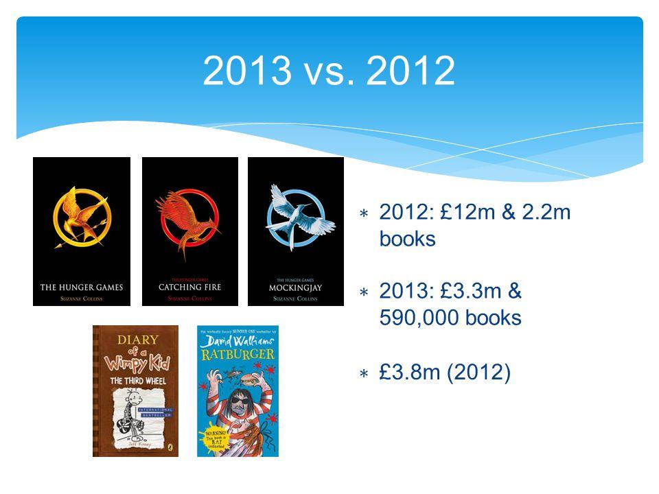 2013 vs. 2012 ∗ 2012: £12m & 2.2m books ∗ 2013: £3.3m & 590,000 books ∗ £3.8m (2012)