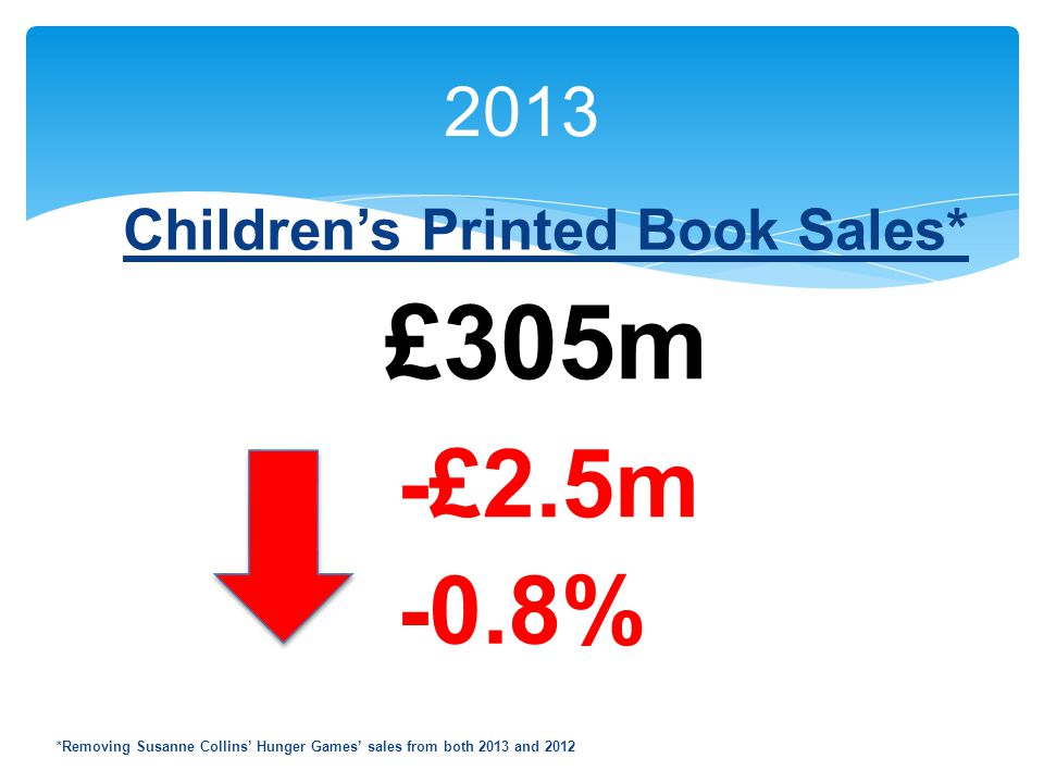 2013 Children's Printed Book Sales* £305m -£2.5m -0.8% *Removing Susanne Collins' Hunger Games' sales from both 2013 and 2012
