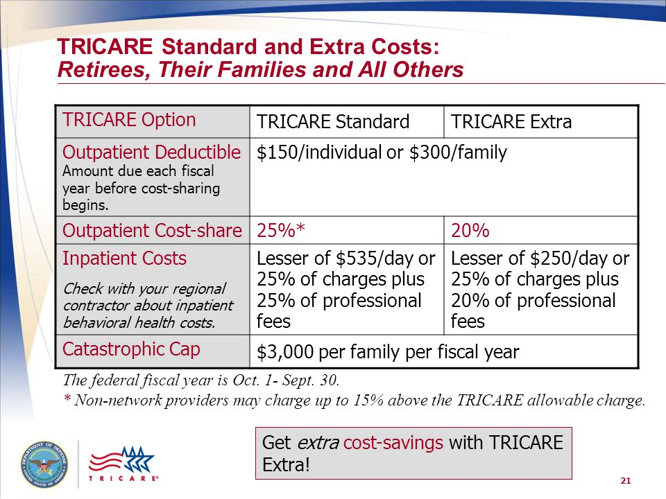21 TRICARE Standard and Extra Costs: Retirees, Their Families and All Others TRICARE Option TRICARE StandardTRICARE Extra Outpatient Deductible Amount due each fiscal year before cost-sharing begins.
