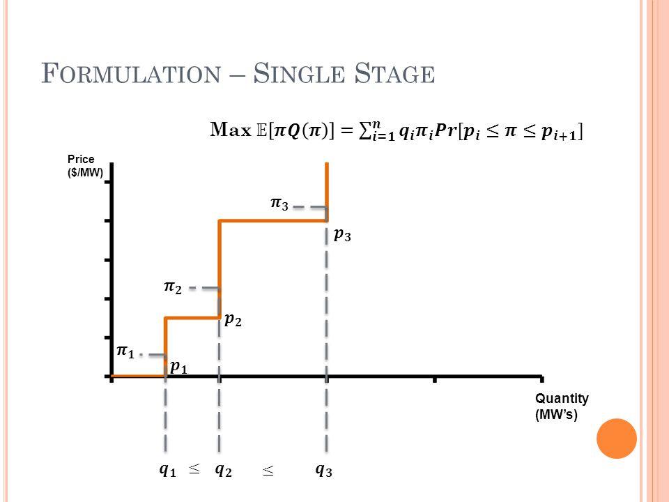Price ($/MW) Quantity (MW's)