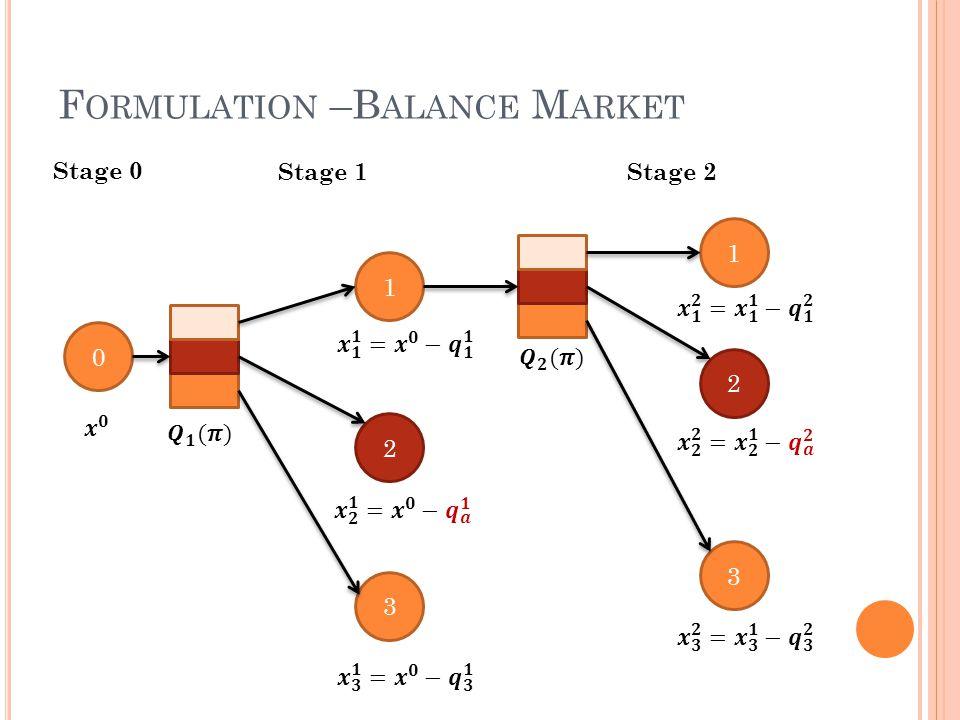 F ORMULATION –B ALANCE M ARKET 0 1 2 3 1 2 3 Stage 1Stage 2 Stage 0