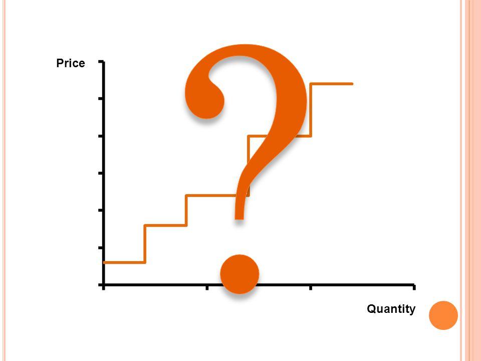 Price Quantity