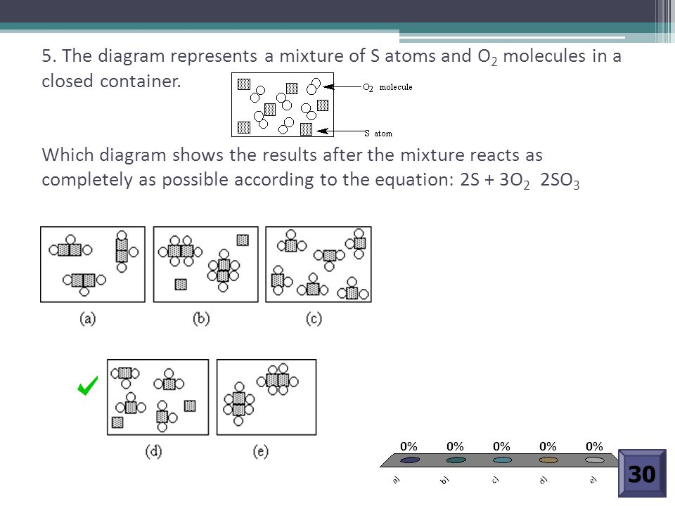 5. The diagram represents a mixture of S atoms and O 2 molecules in a closed container. Which diagram shows the results after the mixture reacts as co