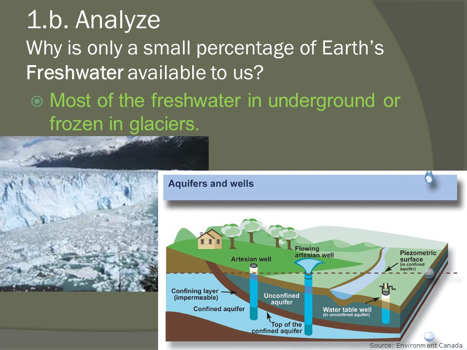 1.b.Analyze Why is only a small percentage of Earth's Freshwater available to us.