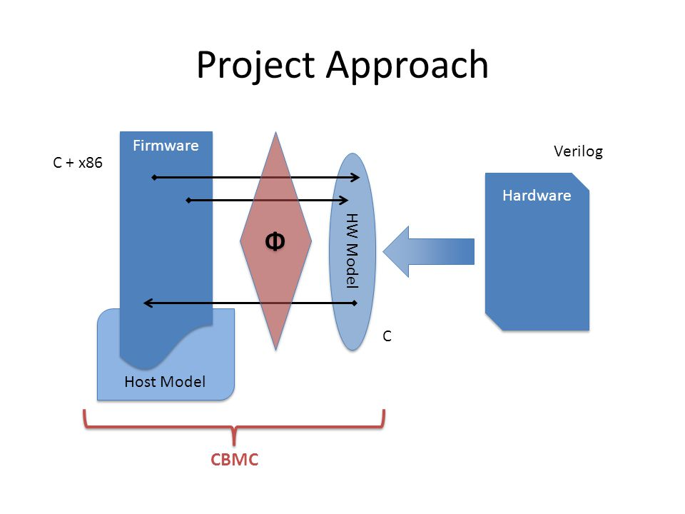 Project Approach Host Model Firmware Hardware HW Model C + x86 Verilog Φ Φ C CBMC