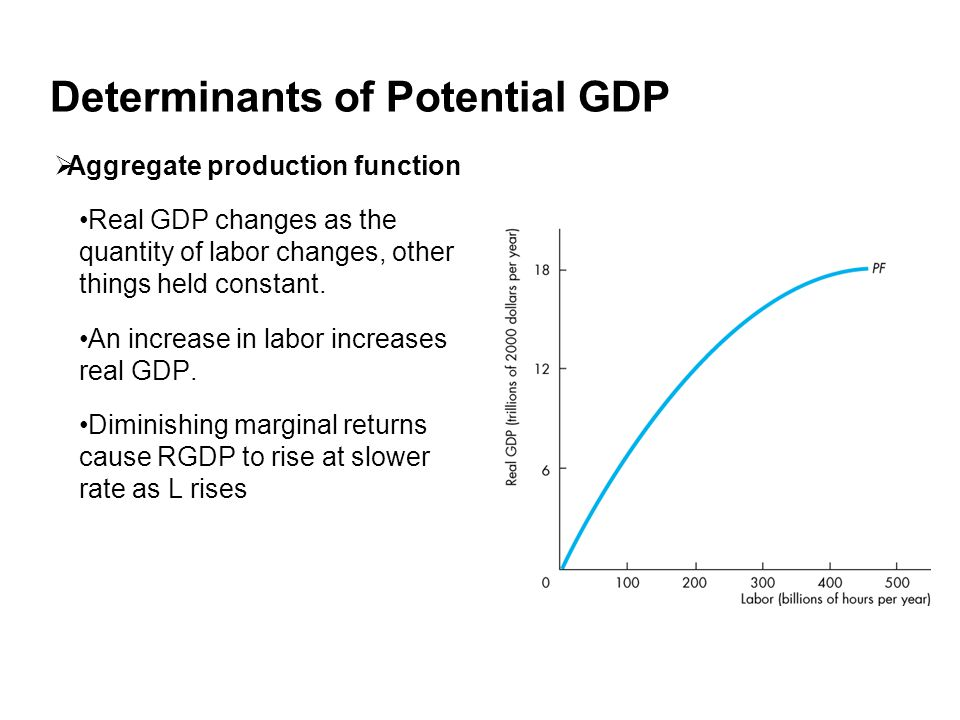 Determinants of Potential GDP  Aggregate production function Real GDP changes as the quantity of labor changes, other things held constant.