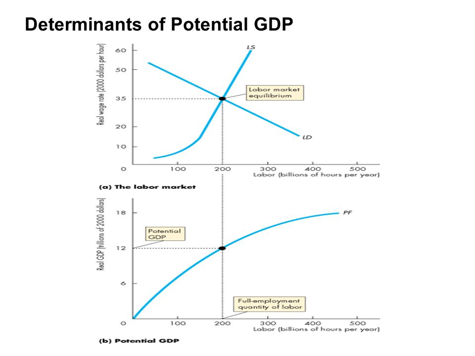 Determinants of Potential GDP