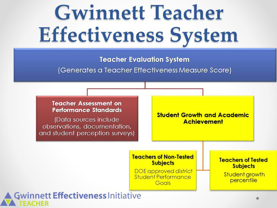 Gwinnett Teacher Effectiveness System Teacher Evaluation System (Generates a Teacher Effectiveness Measure Score) Teacher Assessment on Performance St