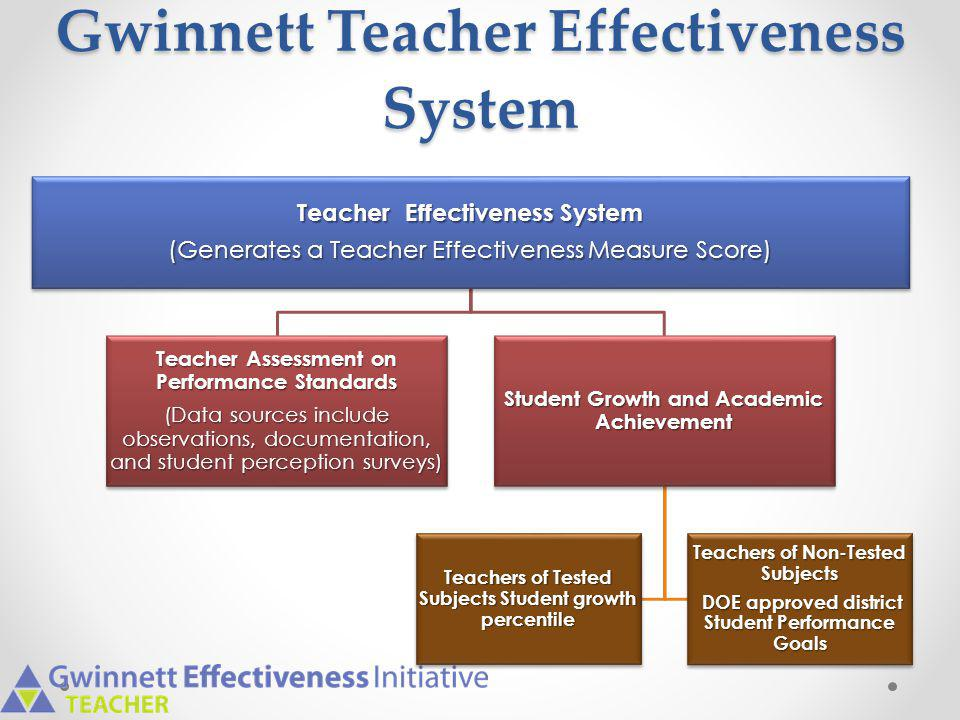 Surveys of Instructional Practice Three developmentally different surveys  Grades 3-5; 6-8; 9-12  Reviewed for content validity and readability (Flesch-Kincaid Readability Scale) Survey questions aligned with TAPS standards- 3 – Instructional Strategies 4 – Differentiated Instruction 7 – Positive Learning Environment 8 - Academically Challenging Environment Administered by certified specialist Surveys are anonymous; no comment fields Survey results must be considered for the summative assessment rating.