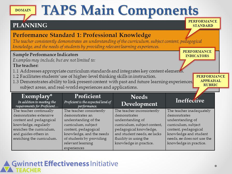 Gwinnett Teacher Effectiveness System Teacher Evaluation System (Generates a Teacher Effectiveness Measure Score) Teacher Assessment on Performance Standards (Data sources include observations, documentation, and student perception surveys) Student Growth and Academic Achievement Teachers of Tested Subjects Student growth percentile Student growth percentile Teachers of Non-Tested Subjects DOE approved district Student Performance Goals