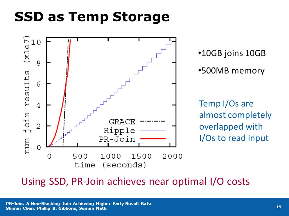 SSD as Temp Storage 19 Using SSD, PR-Join achieves near optimal I/O costs 10GB joins 10GB 500MB memory Temp I/Os are almost completely overlapped with I/Os to read input PR-Join: A Non-Blocking Join Achieving Higher Early Result Rate Shimin Chen, Phillip B.