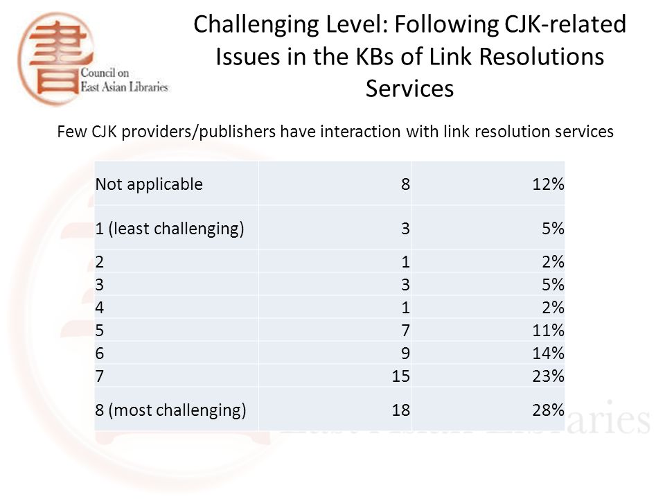 Challenging Level: Following CJK-related Issues in the KBs of Link Resolutions Services Few CJK providers/publishers have interaction with link resolution services Not applicable812% 1 (least challenging)35% 212% 335% 412% 5711% 6914% 71523% 8 (most challenging)1828%