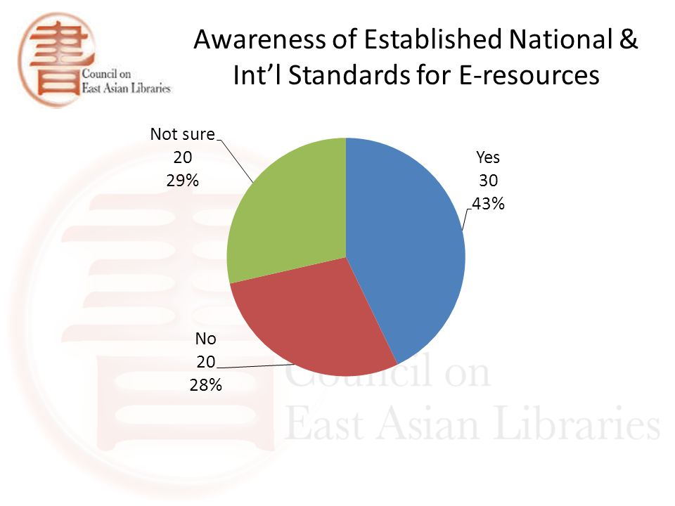 Awareness of Established National & Int'l Standards for E-resources
