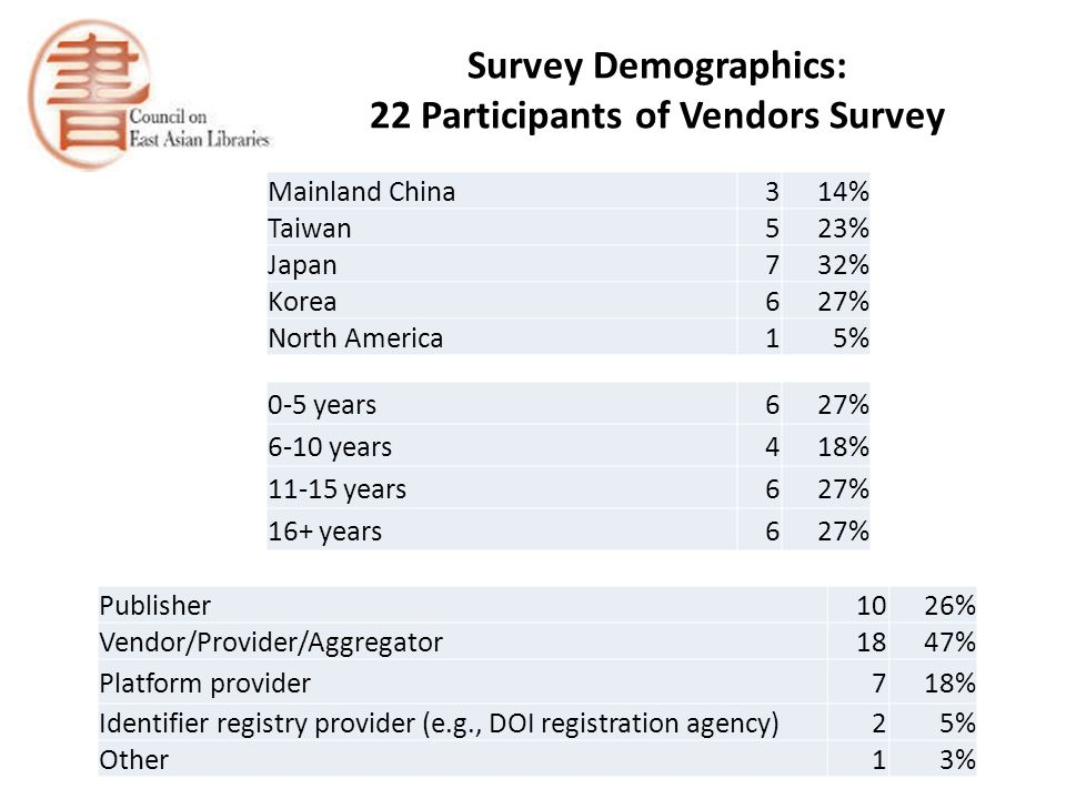Survey Demographics: 22 Participants of Vendors Survey Publisher1026% Vendor/Provider/Aggregator1847% Platform provider718% Identifier registry provider (e.g., DOI registration agency)25% Other13% Mainland China314% Taiwan523% Japan732% Korea627% North America15% 0-5 years627% 6-10 years418% 11-15 years627% 16+ years627%
