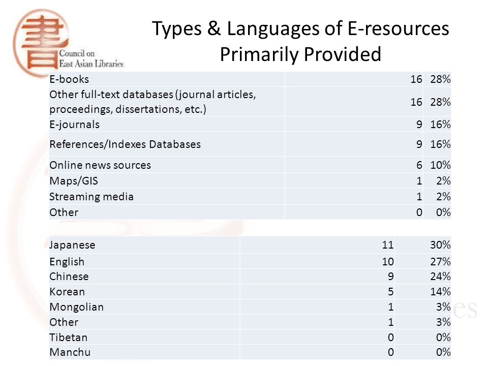 Types & Languages of E-resources Primarily Provided E-books1628% Other full-text databases (journal articles, proceedings, dissertations, etc.) 1628% E-journals916% References/Indexes Databases916% Online news sources610% Maps/GIS12% Streaming media12% Other00% Japanese1130% English1027% Chinese924% Korean514% Mongolian13% Other13% Tibetan00% Manchu00%