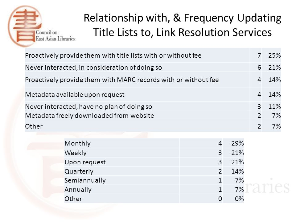 Relationship with, & Frequency Updating Title Lists to, Link Resolution Services Proactively provide them with title lists with or without fee 725% Never interacted, in consideration of doing so 621% Proactively provide them with MARC records with or without fee414% Metadata available upon request414% Never interacted, have no plan of doing so311% Metadata freely downloaded from website27% Other27% Monthly429% Weekly321% Upon request321% Quarterly214% Semiannually17% Annually17% Other00%