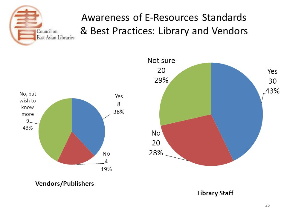 Awareness of E-Resources Standards & Best Practices: Library and Vendors 26 Vendors/Publishers Library Staff