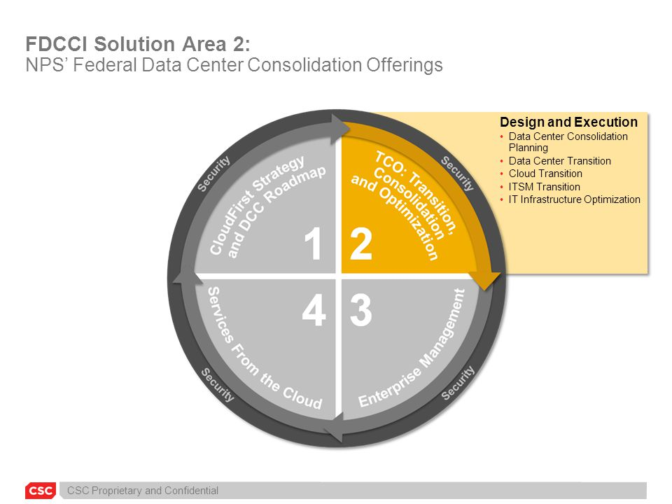 CSC Proprietary and Confidential Design and Execution Data Center Consolidation Planning Data Center Transition Cloud Transition ITSM Transition IT In