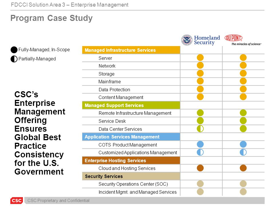 CSC Proprietary and Confidential Fully-Managed, In-Scope Partially-Managed Program Case Study CSC's Enterprise Management Offering Ensures Global Best