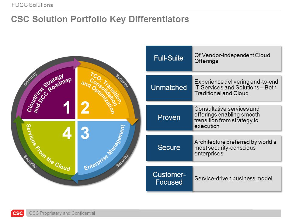 CSC Proprietary and Confidential CSC Solution Portfolio Key Differentiators Experience delivering end-to-end IT Services and Solutions – Both Traditio